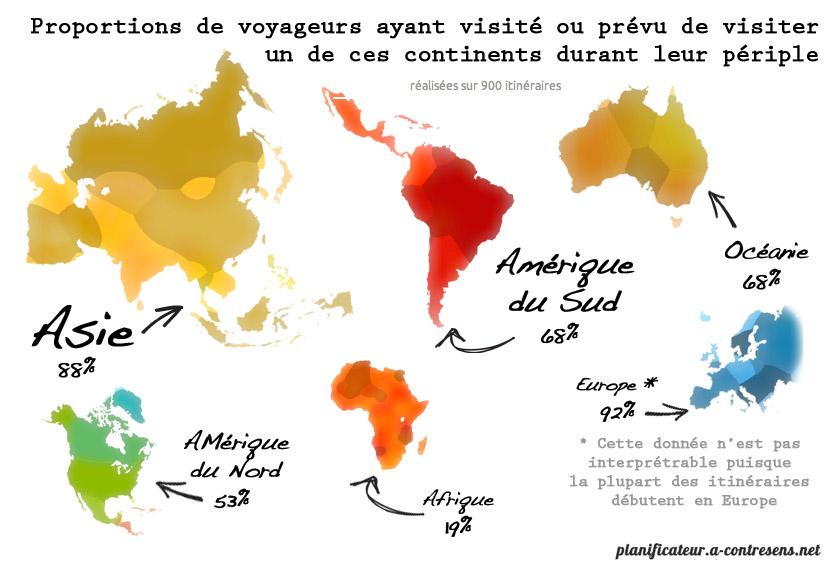 Proportions de voyageurs ayant visité ou prévu de visiter un de ces continents durant leurs périples