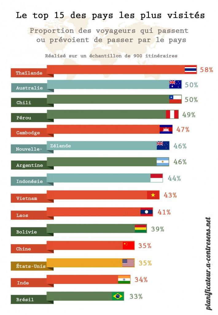 Le top 15 des pays les plus visités